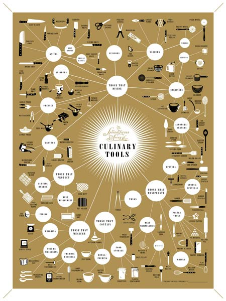 pop chart featuring culinary tools and rappers