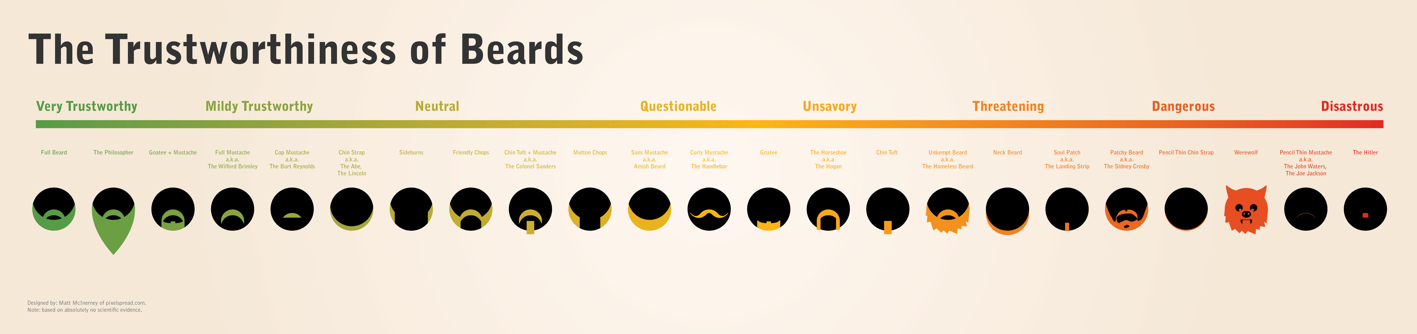 graphic design art display of chart of beards and moustaches