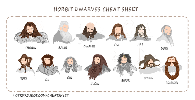 A chart of various Hobbit beard charts from Lord of the Rings