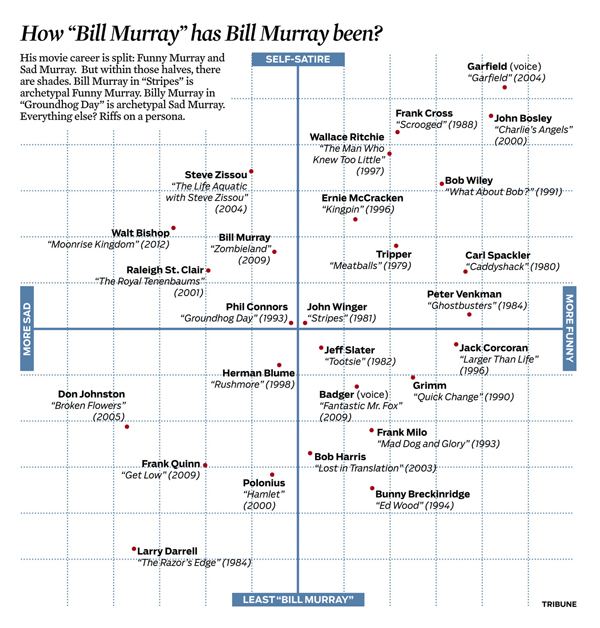 bill-murray-scatterplot