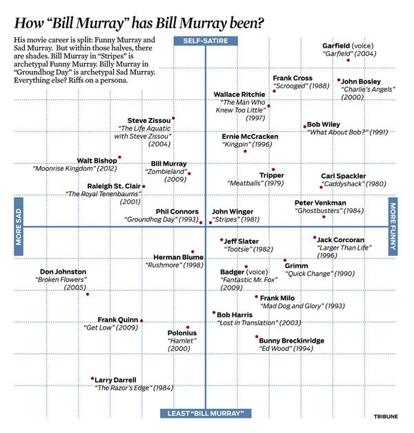 bill-murray-scatterplot